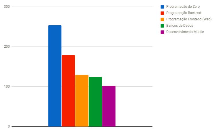 Respostas da pesquisa sobre assunto para o blog